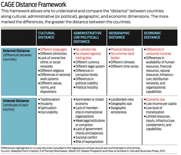 social_innovation_CAGE_distance_framework
