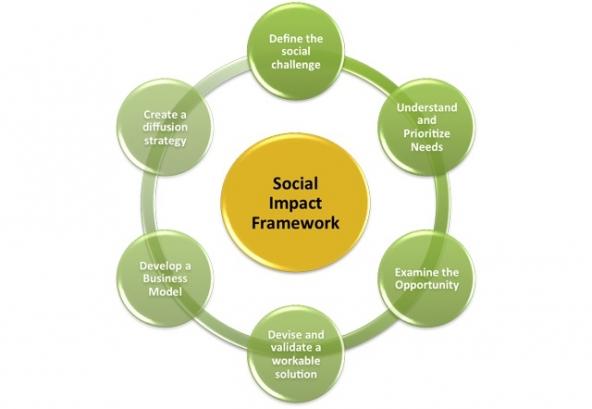 measuring_social_impact_chart
