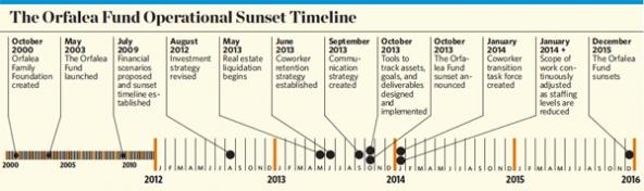 sunset_timeline