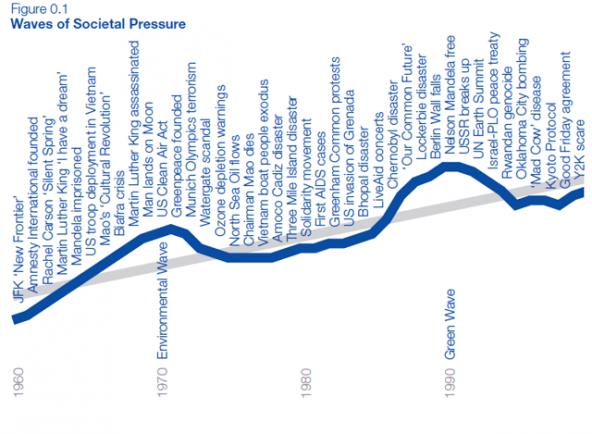 Waves_of_Societal_Pressure