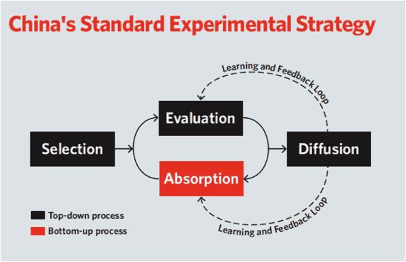 China_experimental_strategy