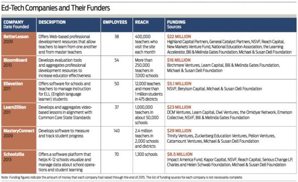 Ed_tech_companies_funders
