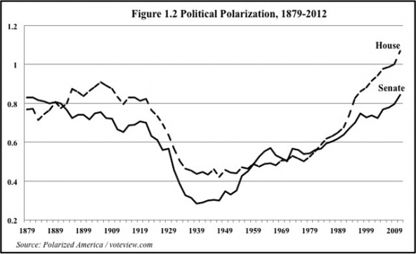 this latter figure confirms the deep political divisions that characterize the present day us in truth we probably didnt need the poole rosenthal data