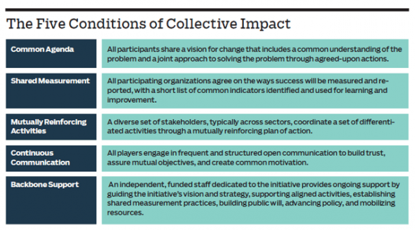 the_five_conditions_of_collective_impact_chart