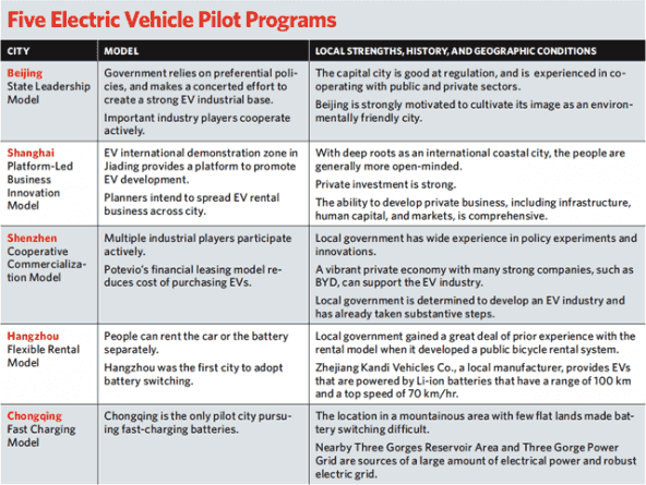 China_five_electric_vehicle_pilot_programs
