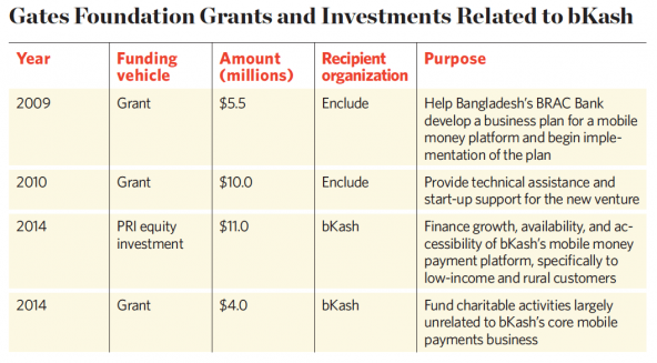 Investing for Impact with Program-Related Investments