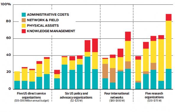 nonprofit overhead, indirect costs, nonprofit