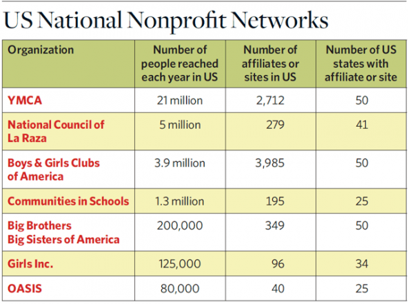 US_national_nonprofit_networks