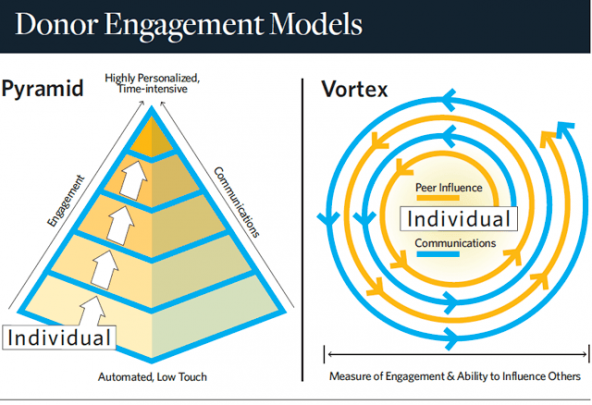 donor_engagement_models_chart_strategic_philanthropy