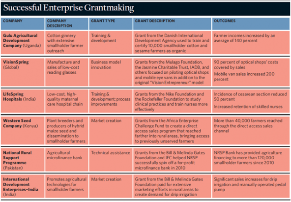 enterprise_grantmaking_venture_philanthropy_social_innovation_impact_investing