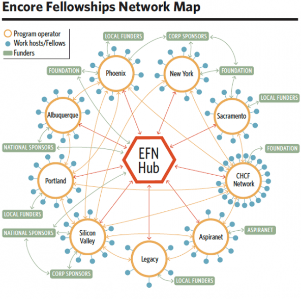 encore_fellowships_network_map
