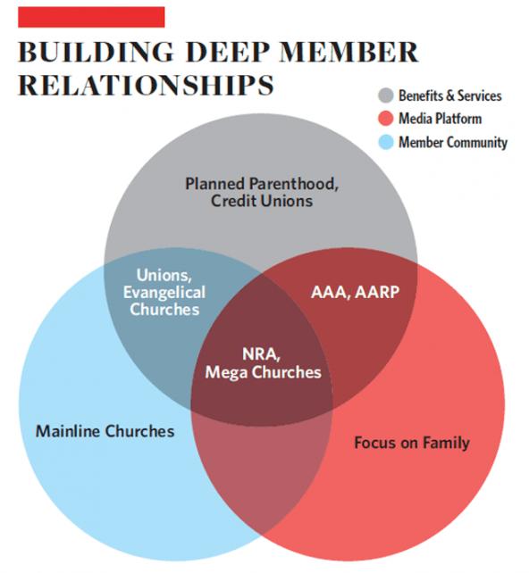 media_build_member_relationships