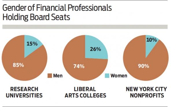 gender_financial_professionals_board_seats