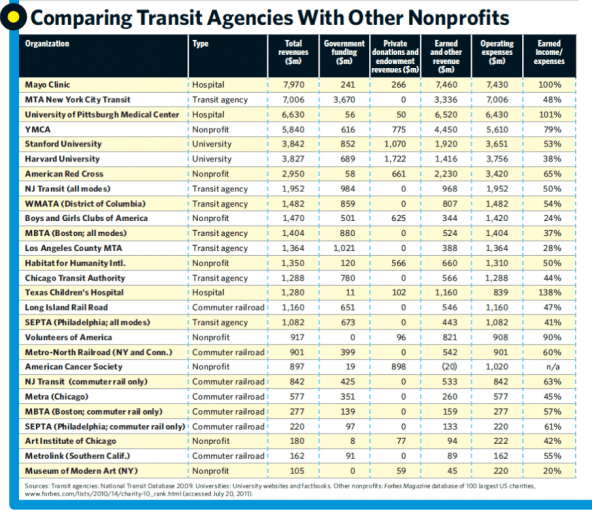 Why_Nonprofits_Should_Operate_Commuter_Trains_Transit_Agencies