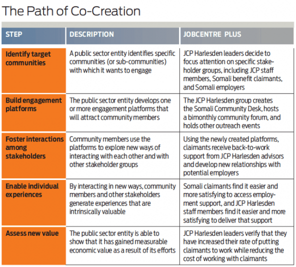 feature_chart_path_co-creation_government_collaboration