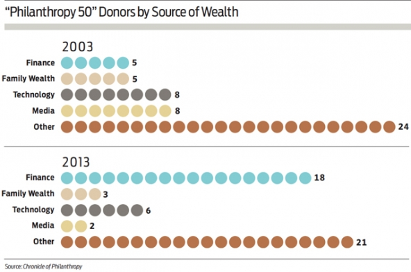 philanthropy_50_donors_wealth