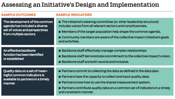 assessing_an_initiatives_implementation_chart