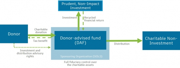 How to Use Donor-Advised Funds to Make Impact Investments