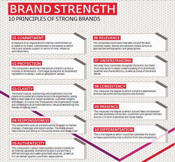 10_Principles_of_Strong_Brands