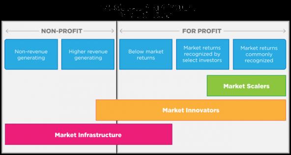investment_continuum