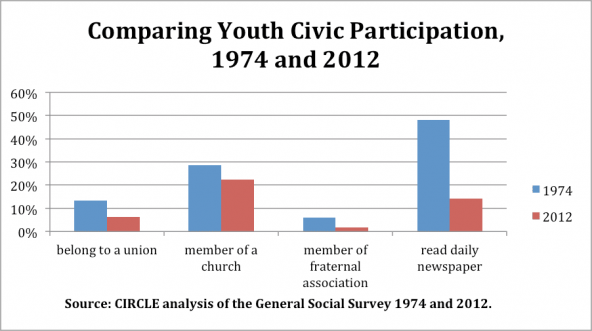civic participation and voter turnout essay Low voter turnout, or very simply put, non-voting, is a major issue in the united states today by looking at demographic characteristics and institutional obstacles associated with nonvoting, we may begin taking steps to understand the reasons for such low voter turnout.