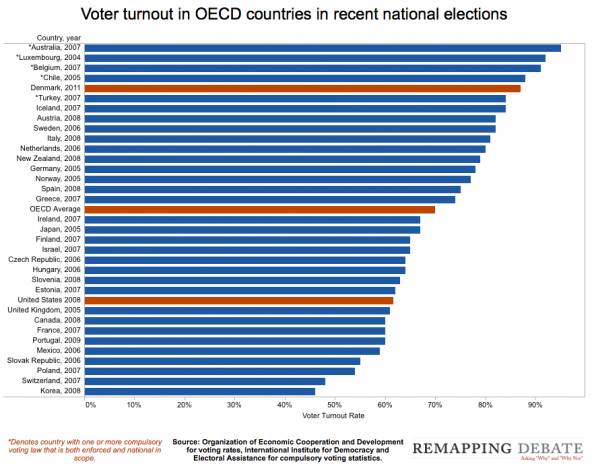 voter_turnout_oecd