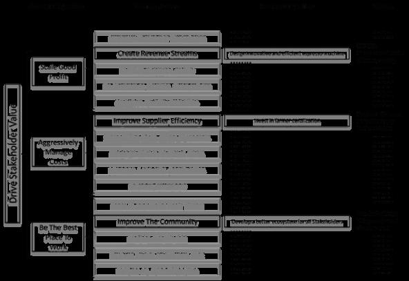 Stakeholder_Value_Diagram