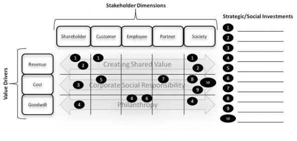 Stakeholder_Value_Framework