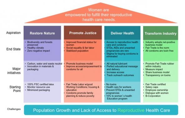 sustain_womens_empowerment_chart