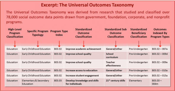 impacts of data classification standards