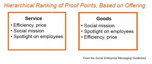 ranking_social_enterprise_proof