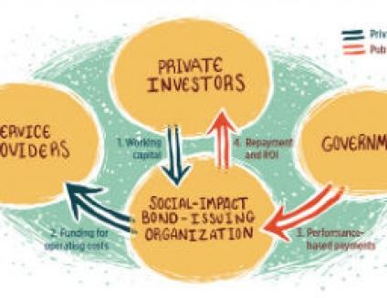 Impact Investing Topic