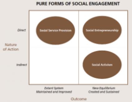 Social Enterprise Topic