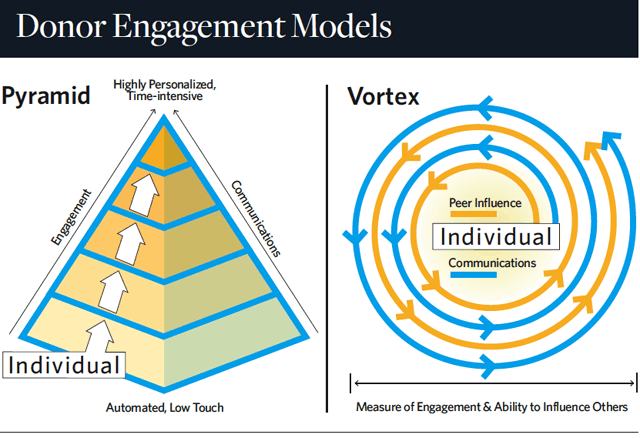 donor_engagement_models